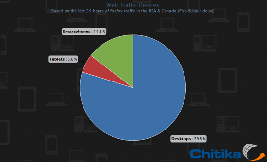 Mobile Web Chart